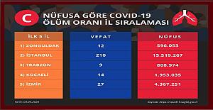Zonguldak birinci...