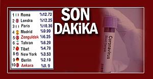 Zonguldak Ülkelerle yarışıyor...