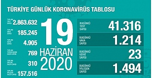 'Son 24 saatte korona virüsten 23 kişi hayatını kaybetti'